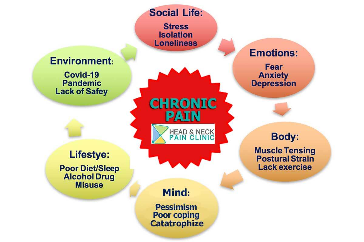 The cycle of chronic pain stressors